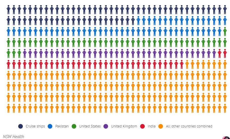 悉尼境外输入病例最多的前4个国家揭晓!排第一位的竟然是它