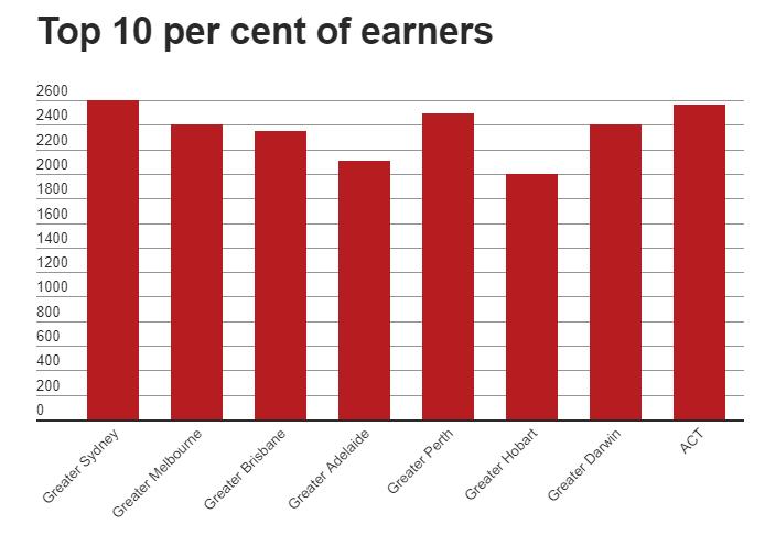 在澳洲,挣多少钱才算富人?达到这个数才能挤进TOP 10%